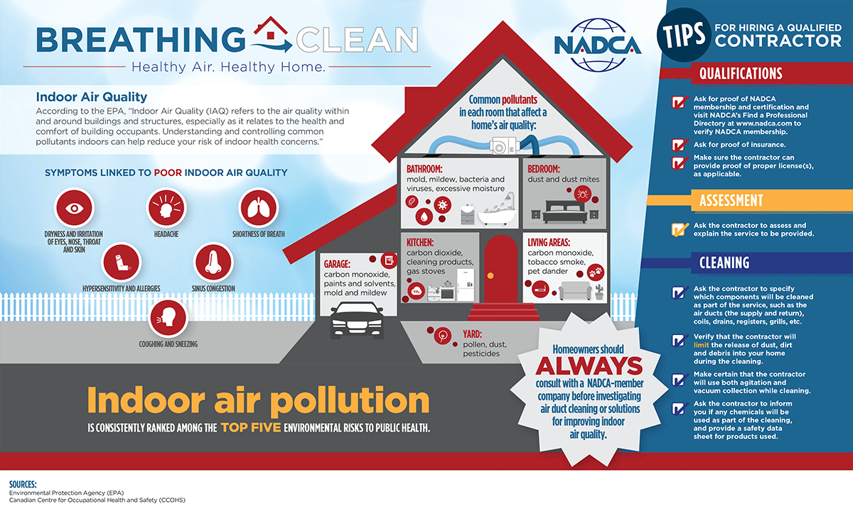 Indoor Air Quality Awareness Month