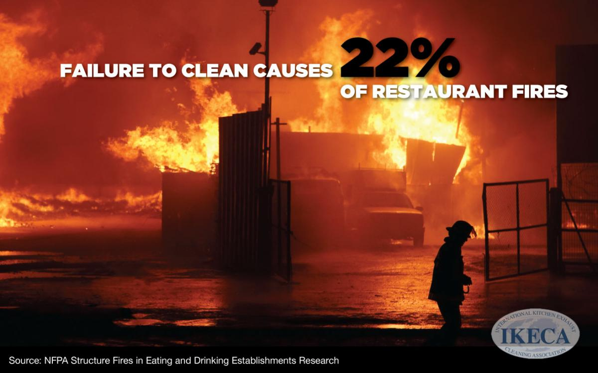 Failure to clean kitchen exhaust leands to 22 percent of kitchen fires